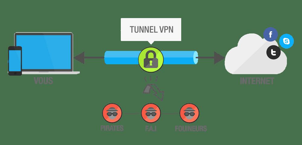 schéma d'un tunnel vpn