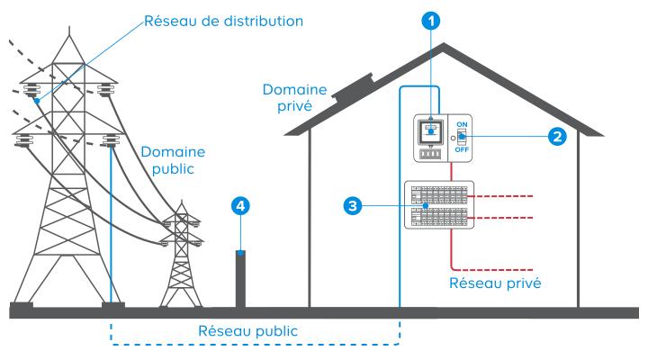 différence réseau électrique public privé