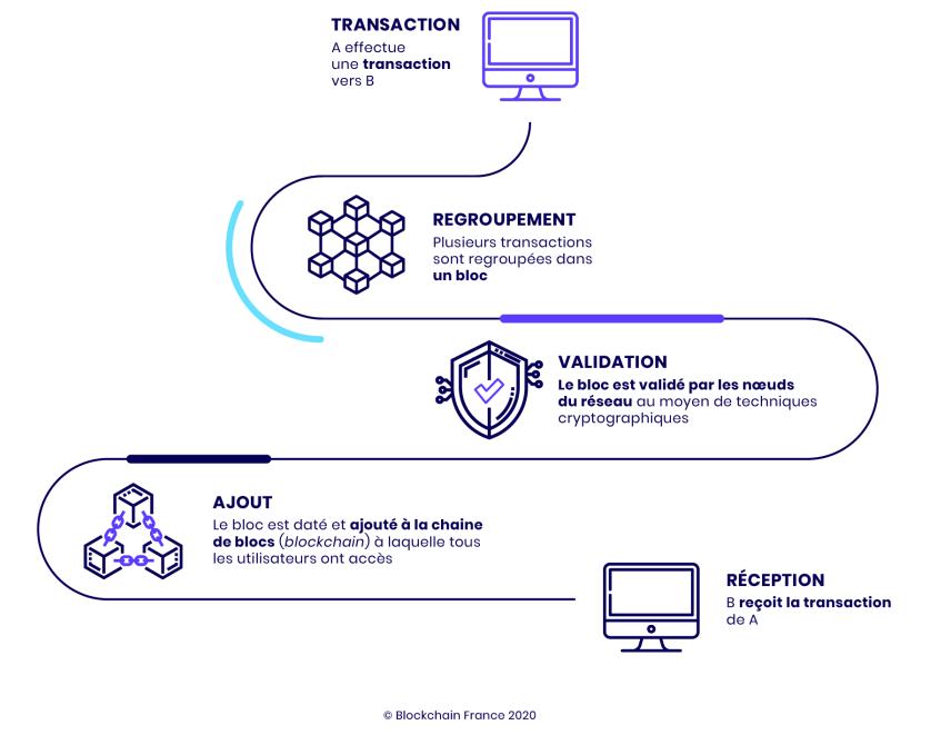 schéma de fonctionnement de la blockchain (Source : blockchainfrance.net)