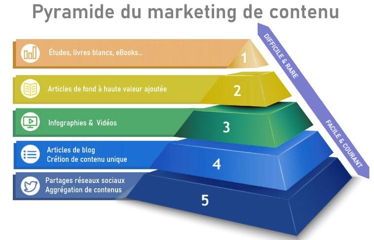 content marketing : pyramide du marketing de contenu