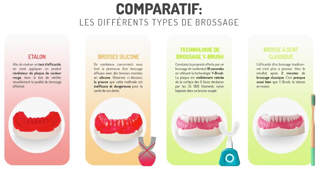comparaison des différents types de brossage de dents